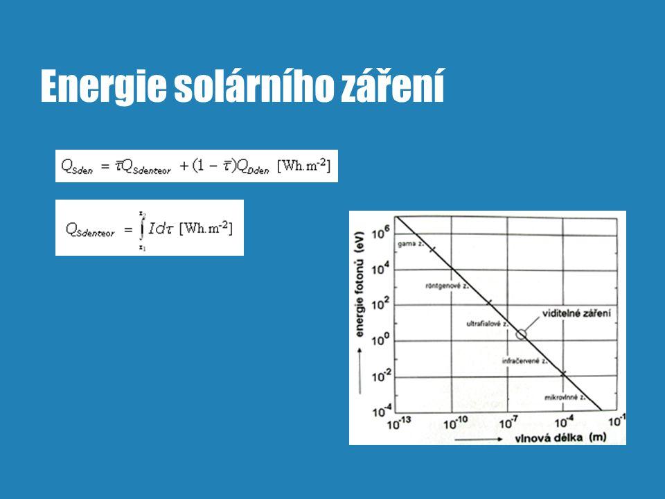 Energie solárního záření