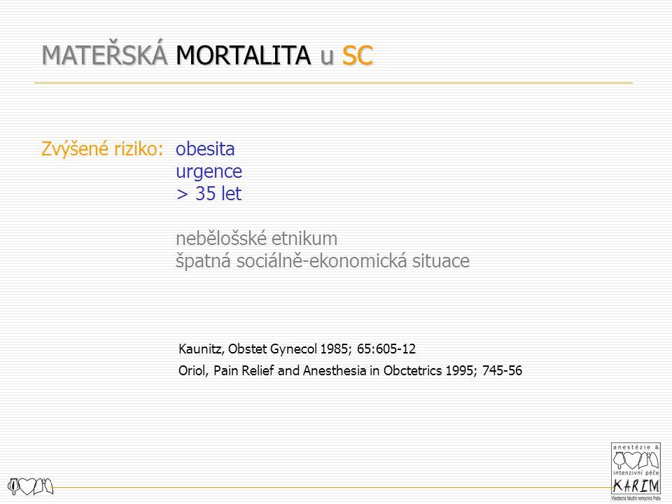 MATEŘSKÁ MORTALITA u SC Zvýšené riziko:obesita urgence > 35 let nebělošské etnikum špatná sociálně-ekonomická situace Kaunitz, Obstet Gynecol 1985; 65