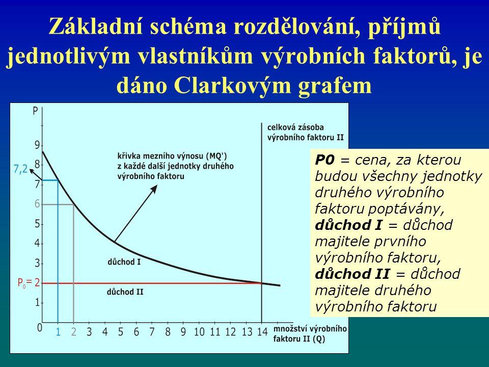 Základní schéma rozdělování, příjmů jednotlivým vlastníkům výrobních faktorů, je dáno Clarkovým grafem P0 = cena, za kterou budou všechny jednotky druhého výrobního faktoru poptávány, důchod I = důchod majitele prvního výrobního faktoru, důchod II = důchod majitele druhého výrobního faktoru
