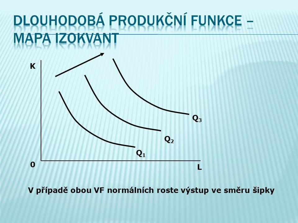 ffirma může měnit množství všech VF – práce i kapitál jsou variabilní QQ = f(K,L) ddlouhodobá produkční funkce je zobrazena mapou izokvant – 3D