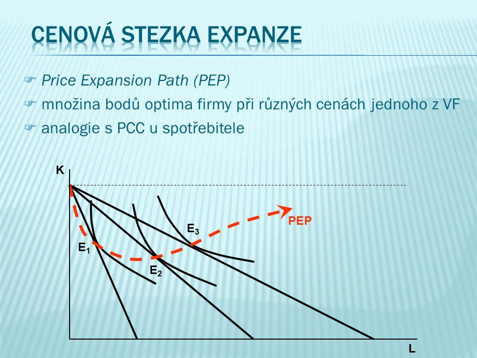 CCost Expansion Path (CEP) mmnožina bodů optima firmy při různých úrovních celkových nákladů aanalogie s ICC u spotřebitele L K E1E1 E2E2 E3E3 C