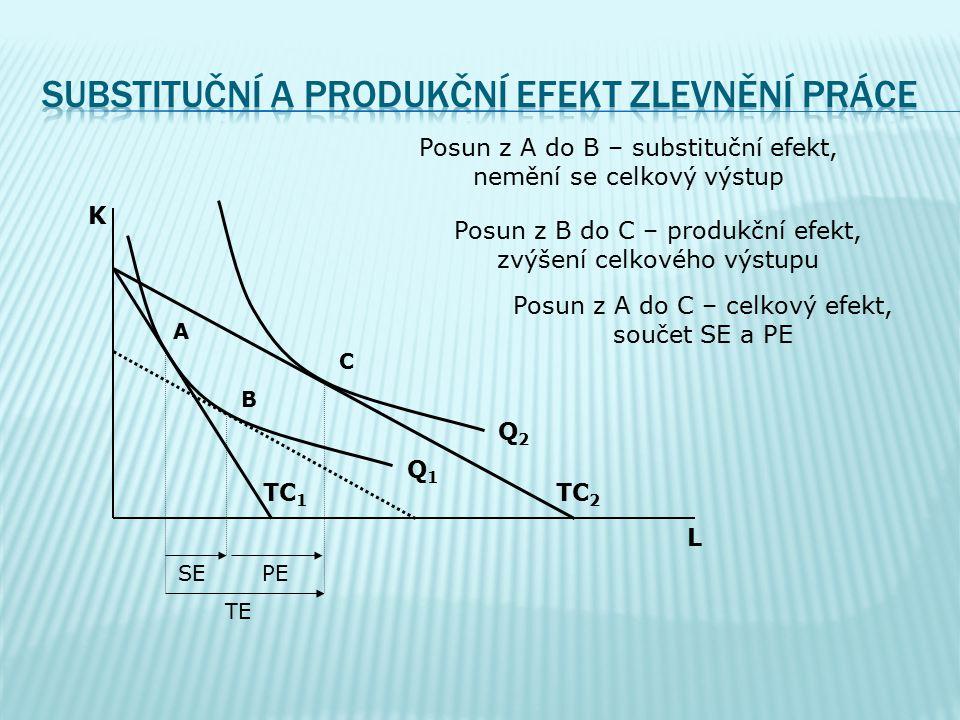 ssubstituční efekt (SE) – nahrazování VF relativně dražšího relativně levnějším pprodukční efekt (PE) – analogie důchodového efektu u spotřebitele