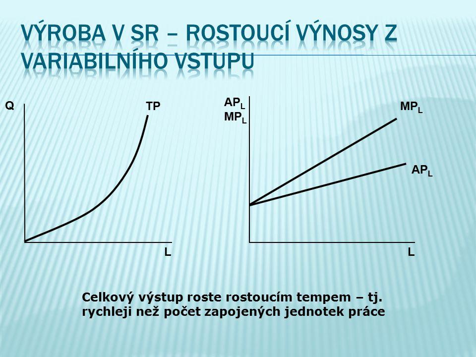 Q L L AP L MP L AP L MP L TP Celkový výstup roste rostoucím tempem – tj.