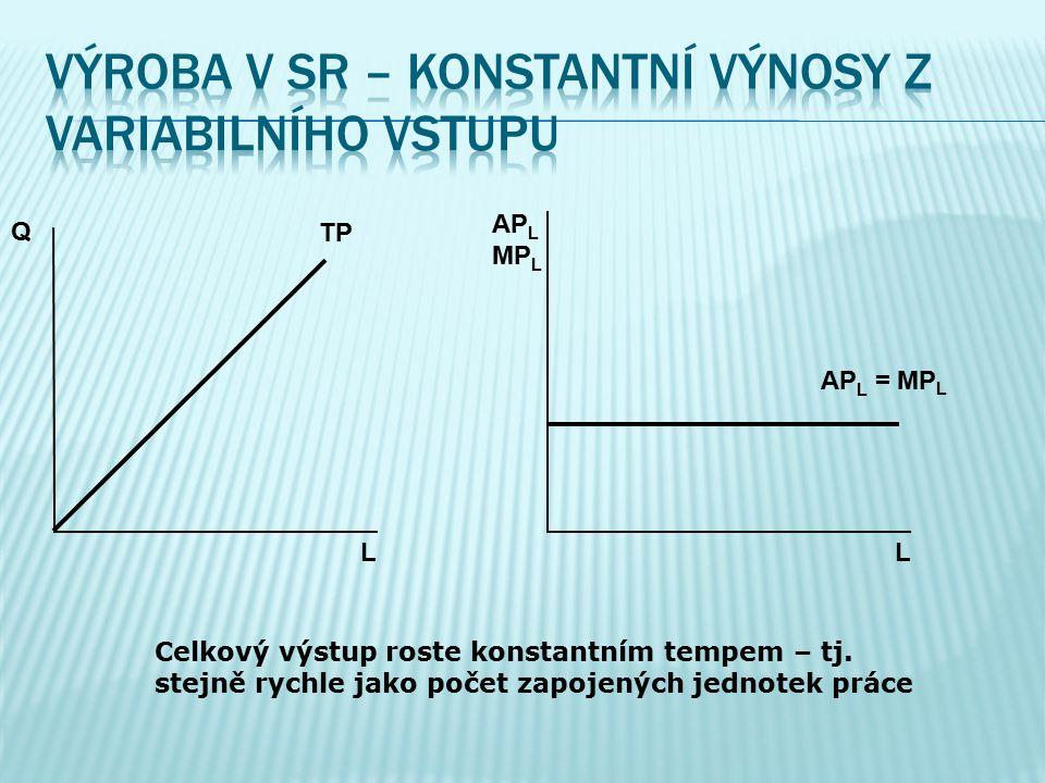 Q L L AP L MP L AP L MP L TP Celkový výstup roste rostoucím tempem – tj. rychleji než počet zapojených jednotek práce