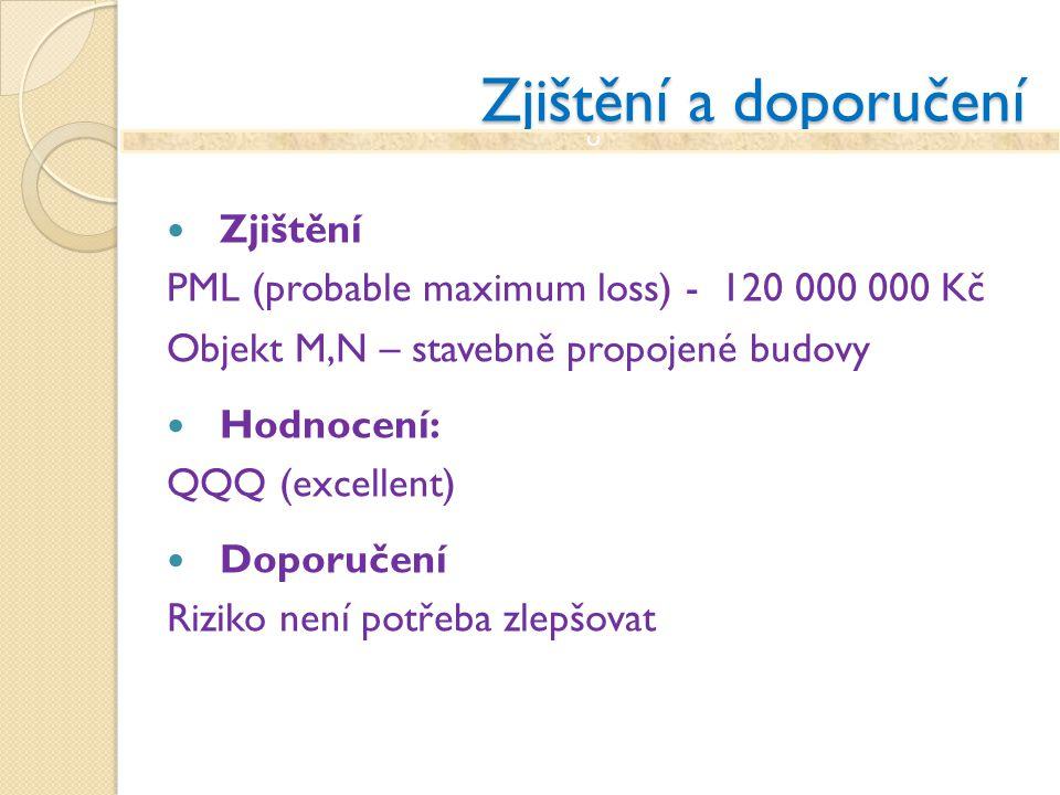 Zjištění a doporučení Zjištění PML (probable maximum loss) - 120 000 000 Kč Objekt M,N – stavebně propojené budovy Hodnocení: QQQ (excellent) Doporuče