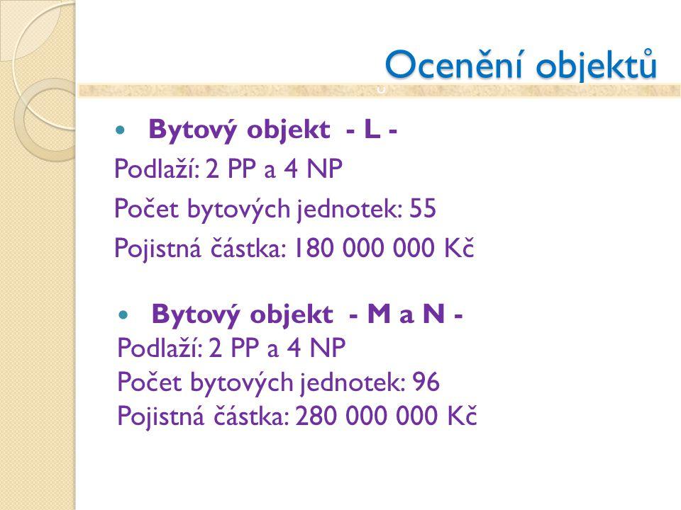 Ocenění objektů Bytový objekt - L - Podlaží: 2 PP a 4 NP Počet bytových jednotek: 55 Pojistná částka: 180 000 000 Kč Bytový objekt - M a N - Podlaží: