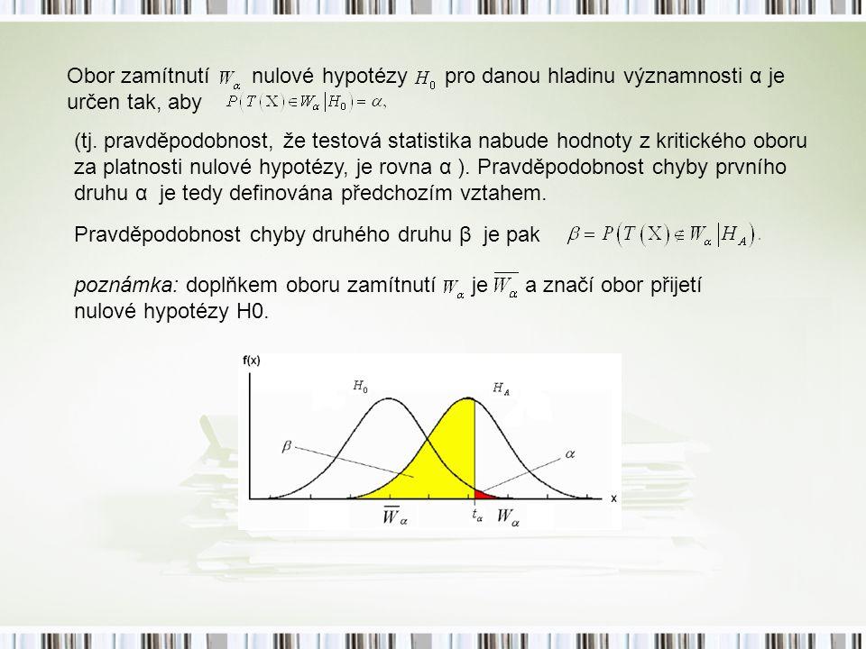 Obor zamítnutí nulové hypotézy pro danou hladinu významnosti α je určen tak, aby (tj. pravděpodobnost, že testová statistika nabude hodnoty z kritické