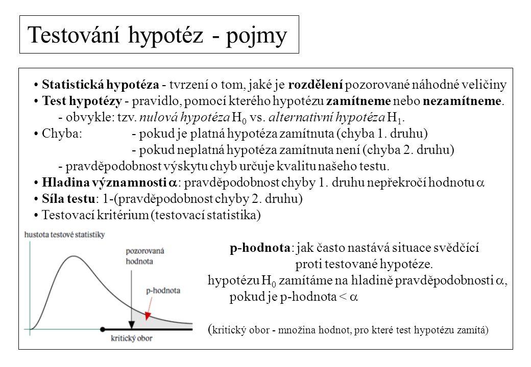 Statistická hypotéza - tvrzení o tom, jaké je rozdělení pozorované náhodné veličiny Test hypotézy - pravidlo, pomocí kterého hypotézu zamítneme nebo nezamítneme.