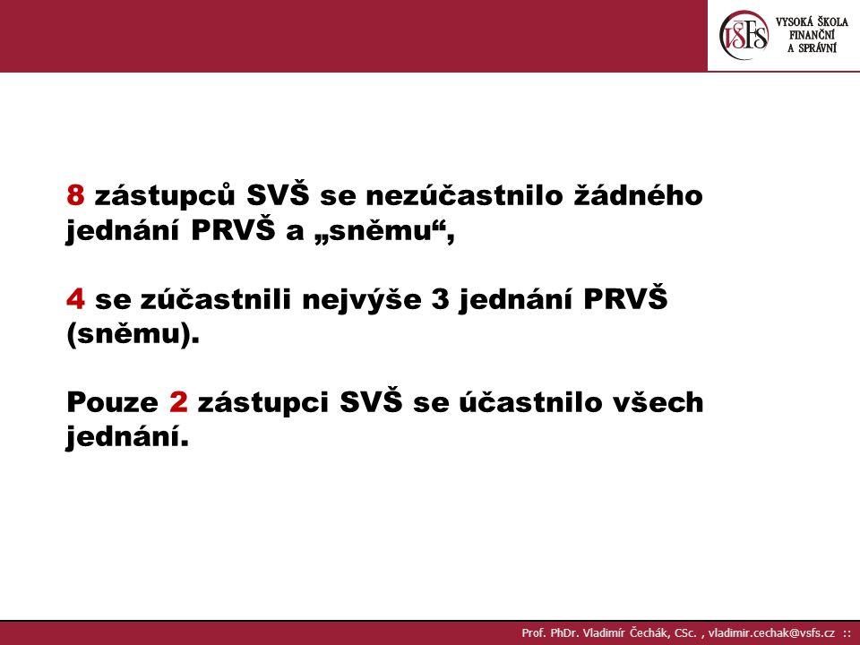 Prof. PhDr.