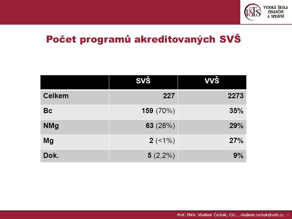 Prof.PhDr. Vladimír Čechák, CSc., vladimir.cechak@vsfs.cz :: Počet studentů (k 31.12.