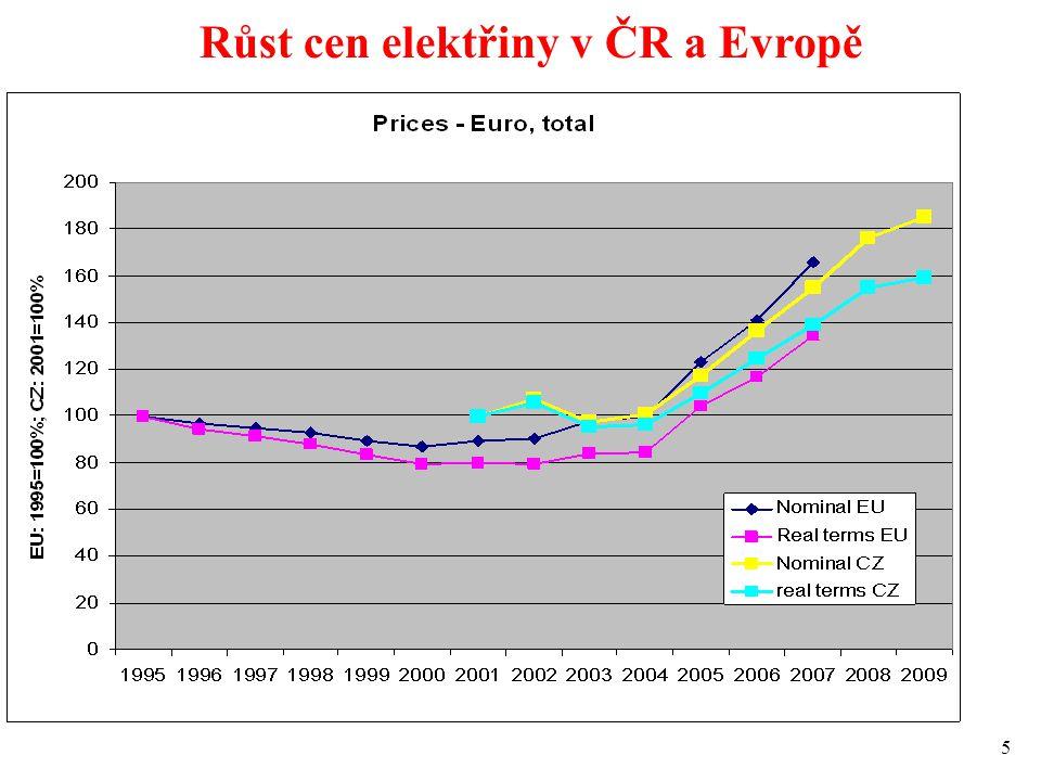 5 Růst cen elektřiny v ČR a Evropě