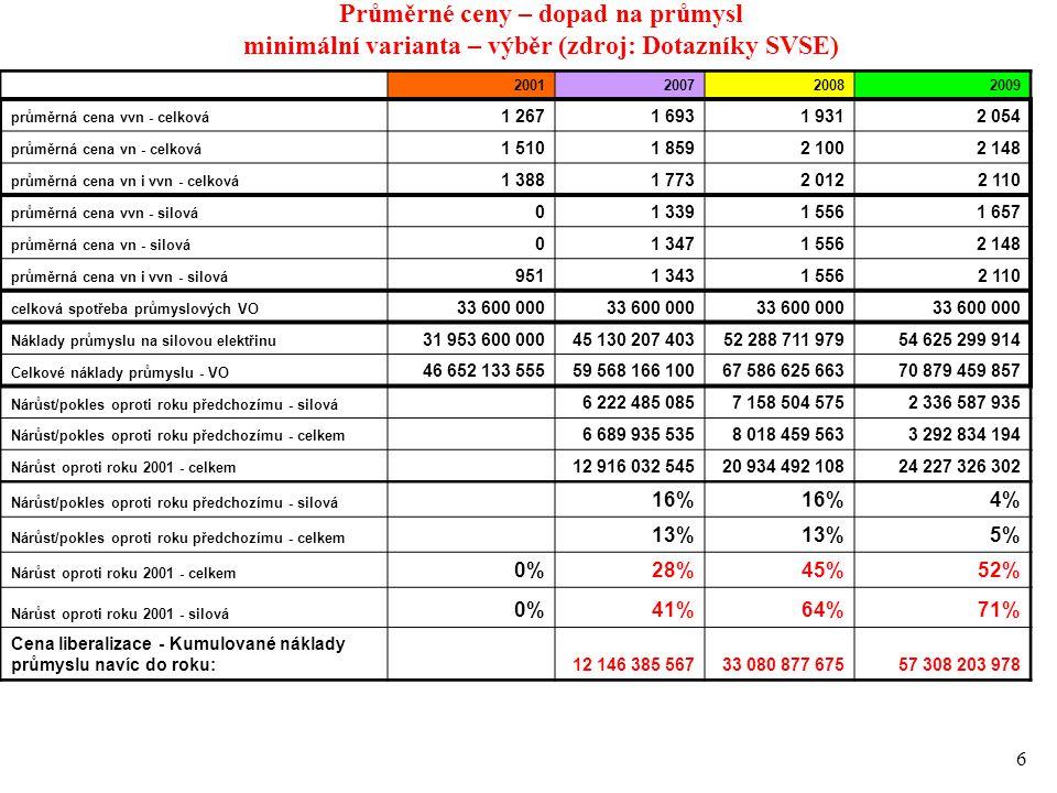 6 Průměrné ceny – dopad na průmysl minimální varianta – výběr (zdroj: Dotazníky SVSE) 2001200720082009 průměrná cena vvn - celková 1 2671 6931 9312 054 průměrná cena vn - celková 1 5101 8592 1002 148 průměrná cena vn i vvn - celková 1 3881 7732 0122 110 průměrná cena vvn - silová 01 3391 5561 657 průměrná cena vn - silová 01 3471 5562 148 průměrná cena vn i vvn - silová 9511 3431 5562 110 celková spotřeba průmyslových VO 33 600 000 Náklady průmyslu na silovou elektřinu 31 953 600 00045 130 207 40352 288 711 97954 625 299 914 Celkové náklady průmyslu - VO 46 652 133 55559 568 166 10067 586 625 66370 879 459 857 Nárůst/pokles oproti roku předchozímu - silová 6 222 485 0857 158 504 5752 336 587 935 Nárůst/pokles oproti roku předchozímu - celkem 6 689 935 5358 018 459 5633 292 834 194 Nárůst oproti roku 2001 - celkem 12 916 032 54520 934 492 10824 227 326 302 Nárůst/pokles oproti roku předchozímu - silová 16% 4%4% Nárůst/pokles oproti roku předchozímu - celkem 13%13%13%5%5% Nárůst oproti roku 2001 - celkem 0%28%45%52% Nárůst oproti roku 2001 - silová 0%41%64%71% Cena liberalizace - Kumulované náklady průmyslu navíc do roku:12 146 385 56733 080 877 67557 308 203 978