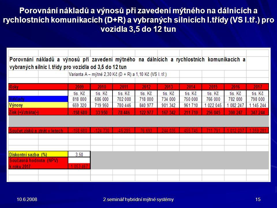 Porovnání nákladů a výnosů při zavedení mýtného na dálnicích a rychlostních komunikacích (D+R) a vybraných silnicích I.třídy (VS I.tř.) pro vozidla 3,5 do 12 tun 10.6.2008 2.seminář hybridní mýtné systémy 15