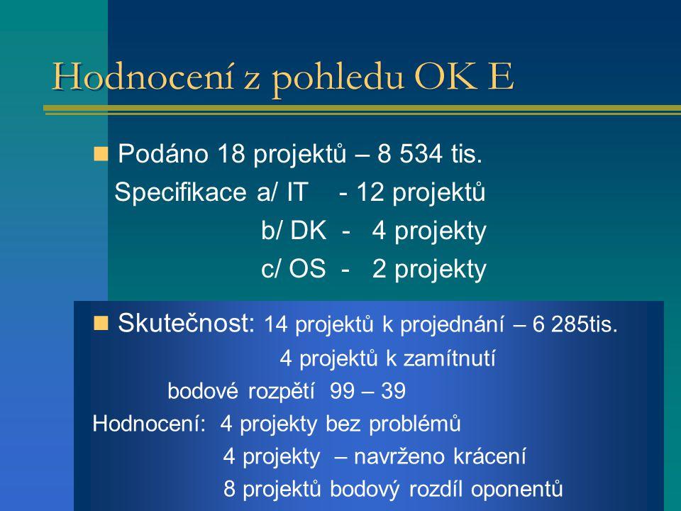 Hodnocení z pohledu OK E Podáno 18 projektů – 8 534 tis.