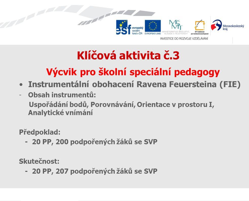 Klíčová aktivita č.3 Výcvik pro školní speciální pedagogy Instrumentální obohacení Ravena Feuersteina (FIE) -Obsah instrumentů: Uspořádání bodů, Porovnávání, Orientace v prostoru I, Analytické vnímání Předpoklad: - 20 PP, 200 podpořených žáků se SVP Skutečnost: - 20 PP, 207 podpořených žáků se SVP