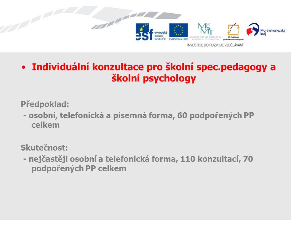 Individuální konzultace pro školní spec.pedagogy a školní psychology Předpoklad: - osobní, telefonická a písemná forma, 60 podpořených PP celkem Skutečnost: - nejčastěji osobní a telefonická forma, 110 konzultací, 70 podpořených PP celkem