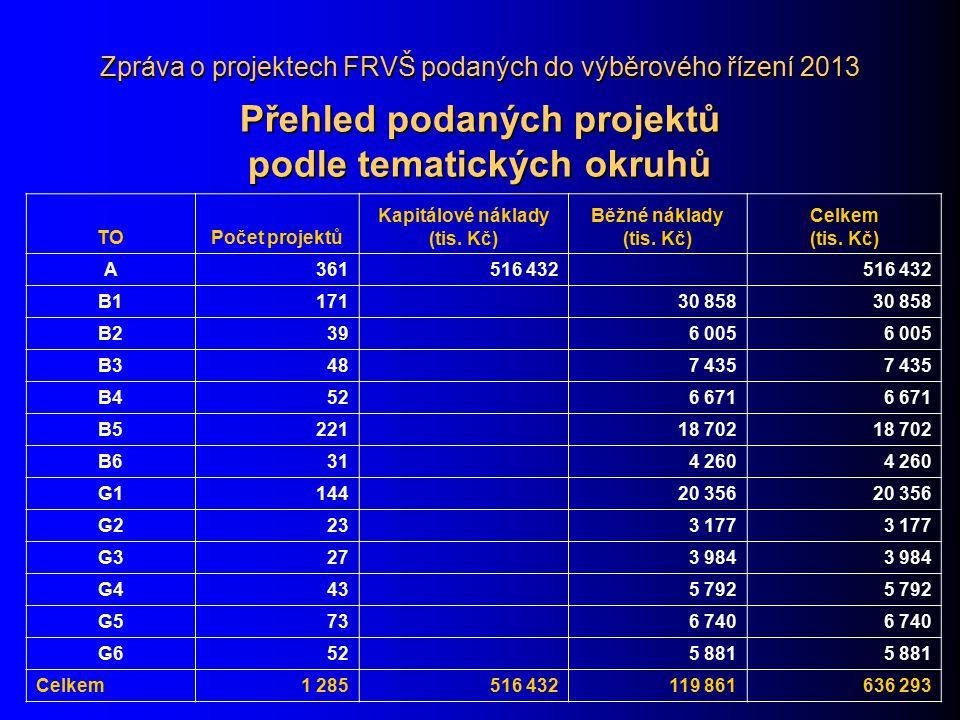 Zpráva o projektech FRVŠ podaných do výběrového řízení 2013 Přehled podaných projektů podle tematických okruhů TOPočet projektů Kapitálové náklady (ti