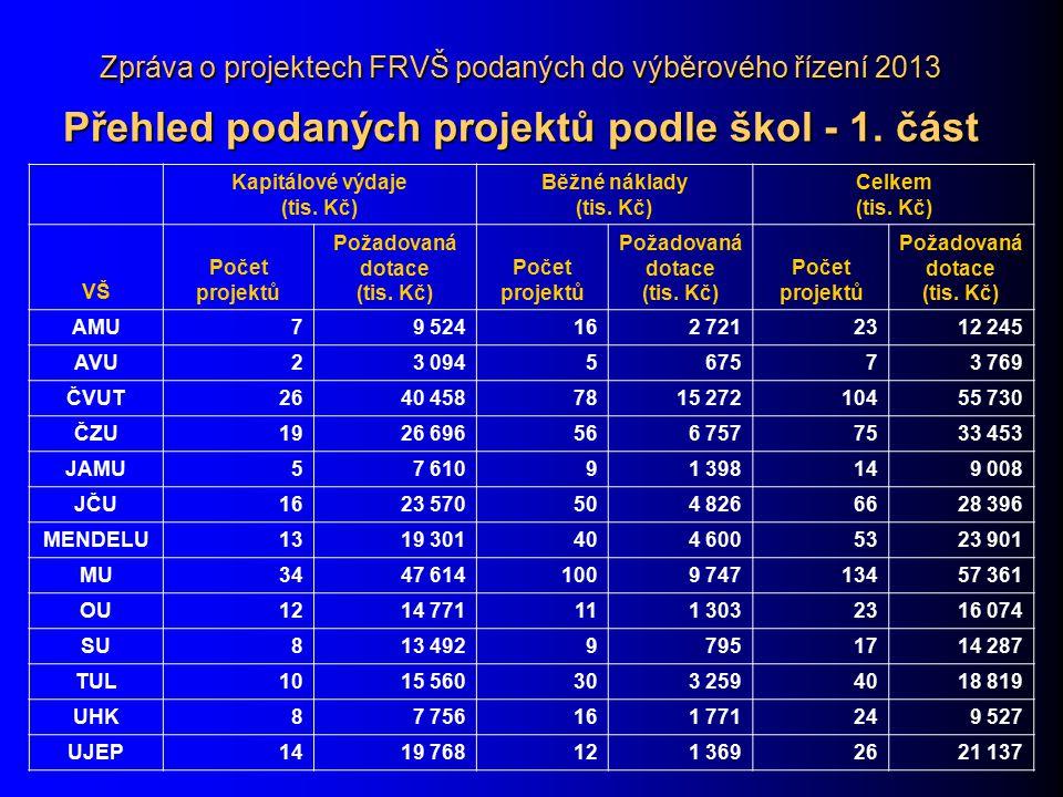 Zpráva o projektech FRVŠ podaných do výběrového řízení 2013 Přehled podaných projektů podle škol - 1. část Kapitálové výdaje (tis. Kč) Běžné náklady (