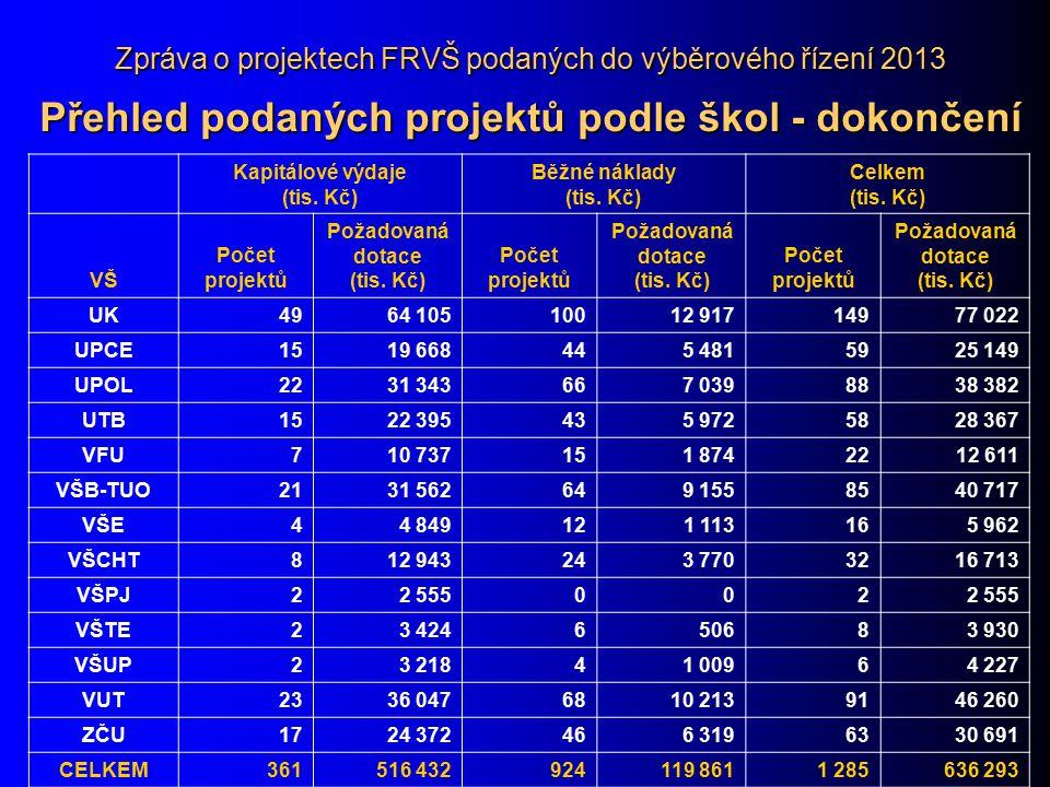 Zpráva o projektech FRVŠ podaných do výběrového řízení 2013 Přehled podaných projektů podle škol - dokončení Kapitálové výdaje (tis. Kč) Běžné náklady