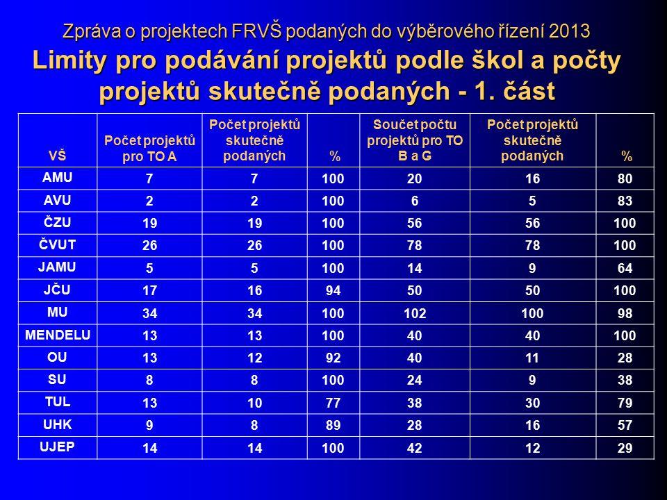Zpráva o projektech FRVŠ podaných do výběrového řízení 2013 Limity pro podávání projektů podle škol a počty projektů skutečně podaných - 1. část VŠ Po