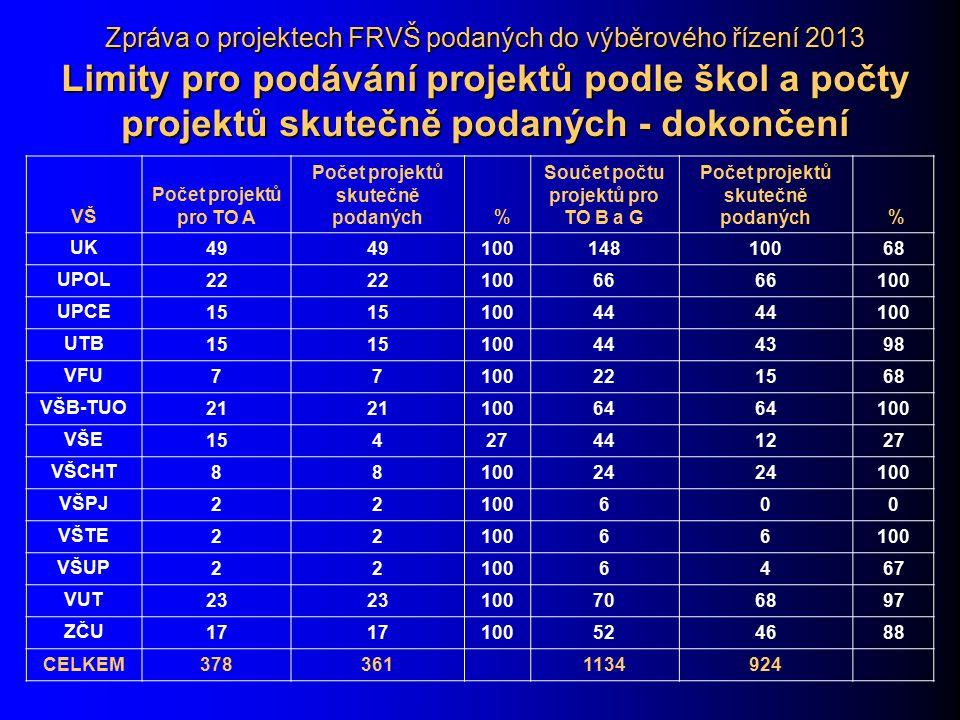 Zpráva o projektech FRVŠ podaných do výběrového řízení 2013 Limity pro podávání projektů podle škol a počty projektů skutečně podaných - dokončení VŠVŠ Počet projektů pro TO A Počet projektů skutečně podaných % Součet počtu projektů pro TO B a G Počet projektů skutečně podaných % UKUK 49 10014810068 UPOL 22 10066 100 UPCE 15 10044 100 UTB 15 100444398 VFU 77100221568 VŠB-TUO 21 10064 100 VŠE 15427441227 VŠCHT 8810024 100 VŠPJ 22100600 VŠTE 2210066 VŠUP 221006467 VUT 23 100706897 ZČU 17 100524688 CELKEM378361 1134924