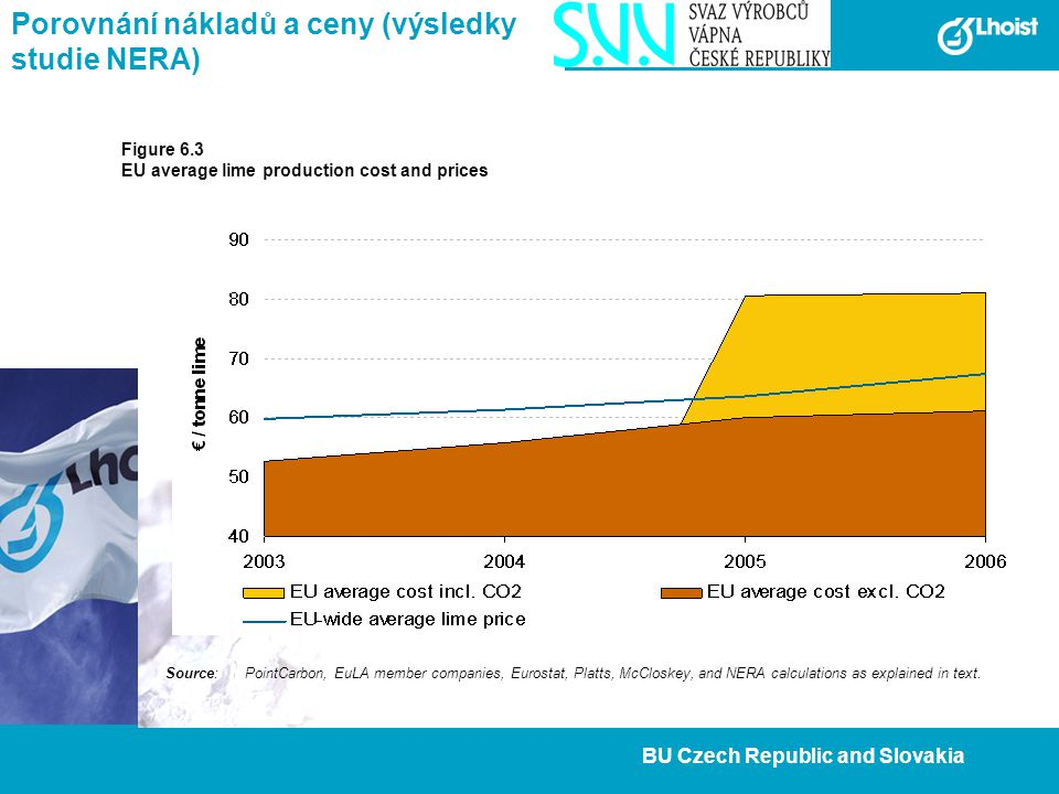 17 BU Czech Republic and Slovakia Porovnání nákladů a ceny (výsledky studie NERA) Figure 6.3 EU average lime production cost and prices Source:PointCa