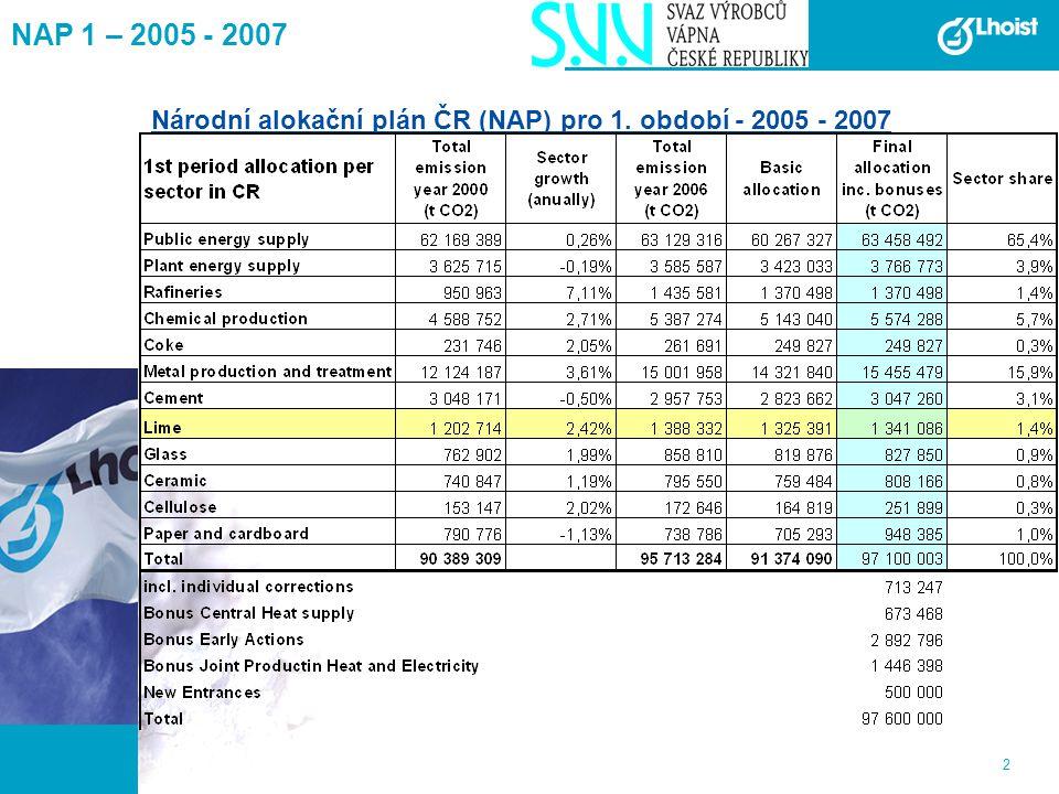 2 NAP 1 – 2005 - 2007 Národní alokační plán ČR (NAP) pro 1. období - 2005 - 2007