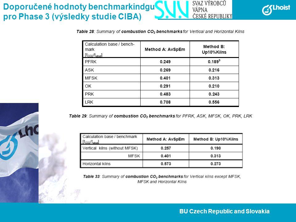 21 BU Czech Republic and Slovakia Doporučené hodnoty benchmarkindgu pro Phase 3 (výsledky studie CIBA)