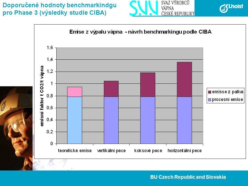 22 BU Czech Republic and Slovakia Doporučené hodnoty benchmarkindgu pro Phase 3 (výsledky studie CIBA)