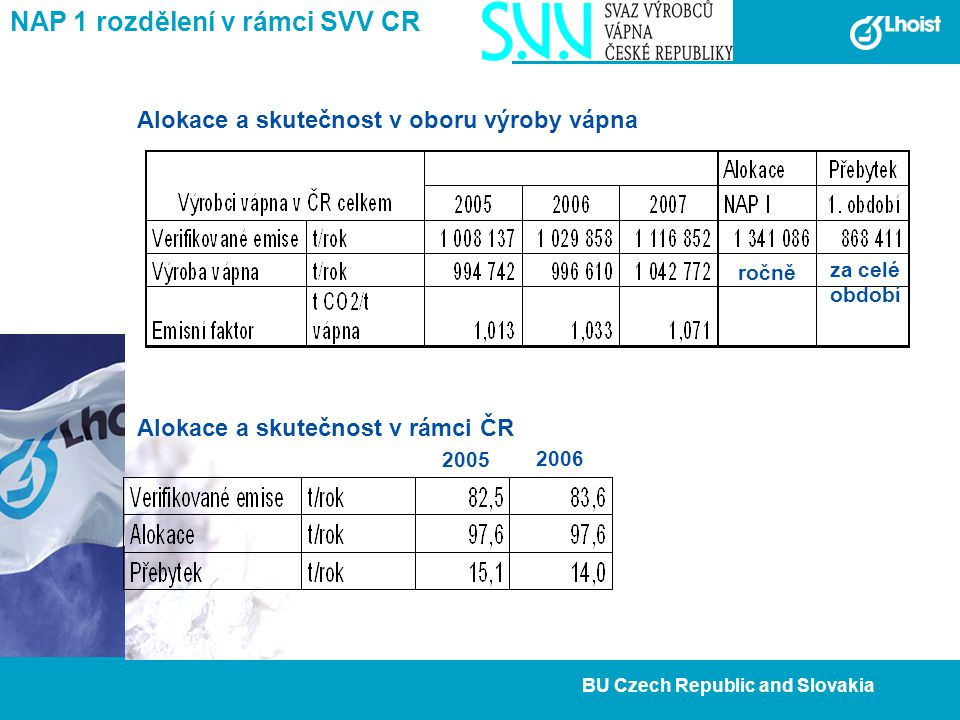 3 BU Czech Republic and Slovakia NAP 1 rozdělení v rámci SVV CR Alokace a skutečnost v oboru výroby vápna Alokace a skutečnost v rámci ČR ročně za celé období 2005 2006