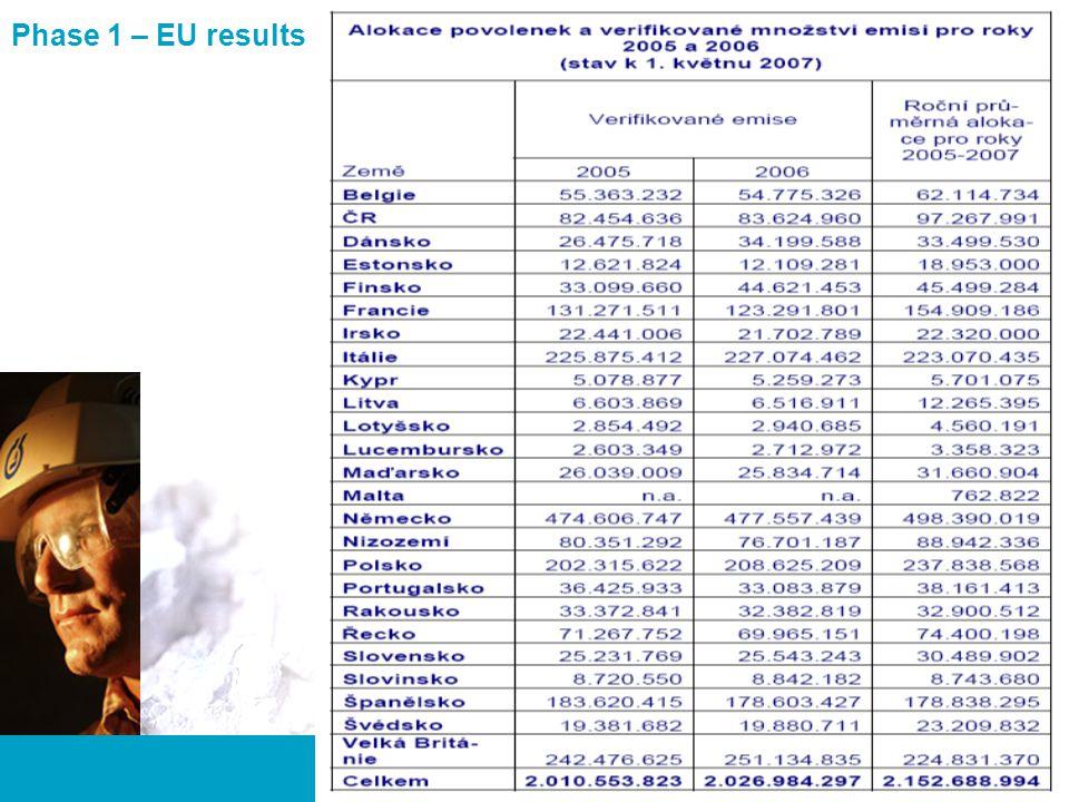 5 BU Czech Republic and Slovakia Vývoj cen povolenek EUA EUA Phase 1 EUA Phase 2