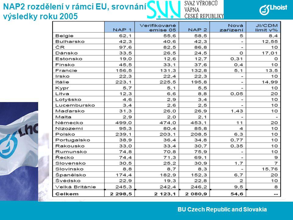 6 BU Czech Republic and Slovakia NAP2 rozdělení v rámci EU, srovnání s výsledky roku 2005