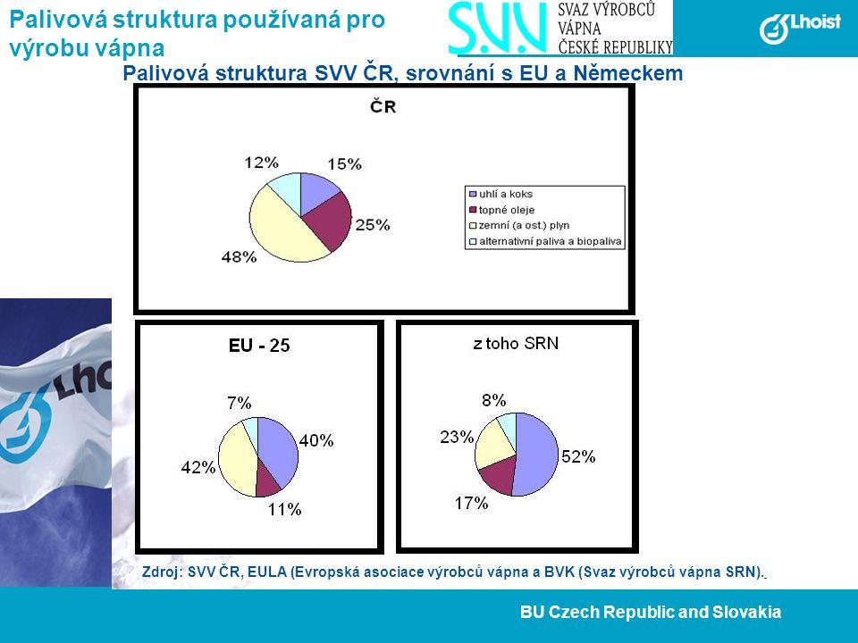 9 BU Czech Republic and Slovakia Palivová struktura používaná pro výrobu vápna Palivová struktura SVV ČR, srovnání s EU a Německem Zdroj: SVV ČR, EULA (Evropská asociace výrobců vápna a BVK (Svaz výrobců vápna SRN).