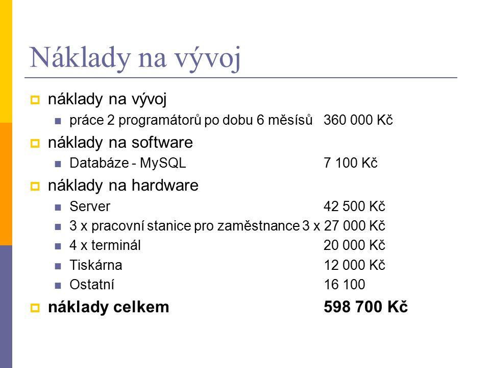 Náklady na vývoj  náklady na vývoj práce 2 programátorů po dobu 6 měsísů360 000 Kč  náklady na software Databáze - MySQL 7 100 Kč  náklady na hardware Server42 500 Kč 3 x pracovní stanice pro zaměstnance 3 x 27 000 Kč 4 x terminál 20 000 Kč Tiskárna 12 000 Kč Ostatní 16 100  náklady celkem 598 700 Kč