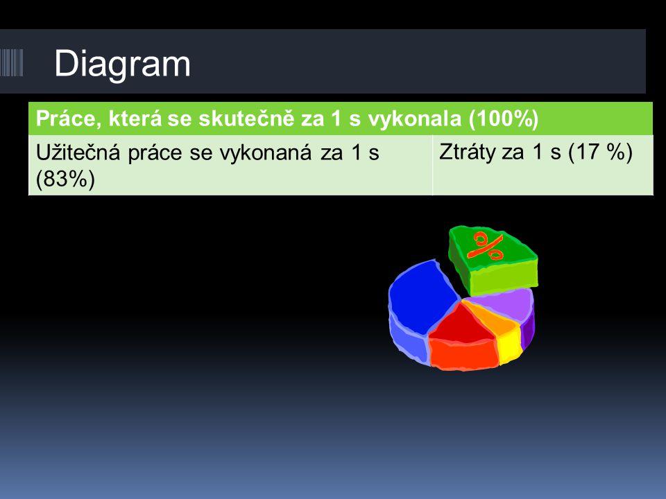 Diagram Práce, která se skutečně za 1 s vykonala (100%) Užitečná práce se vykonaná za 1 s (83%) Ztráty za 1 s (17 %)