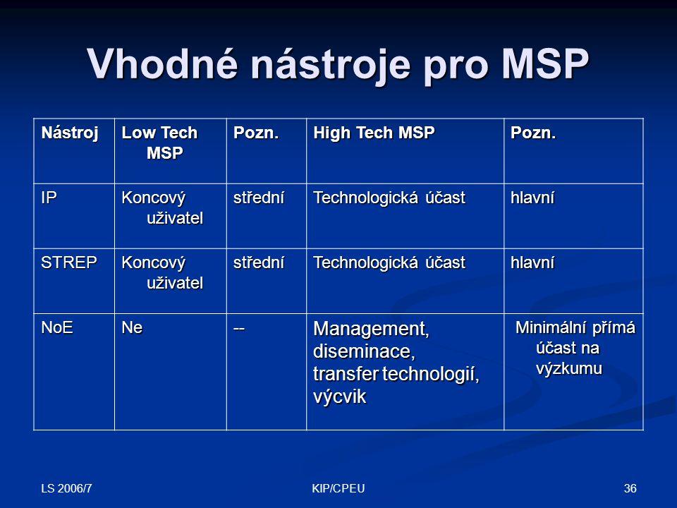 LS 2006/7 36KIP/CPEU Vhodné nástroje pro MSP Nástroj Low Tech MSP Pozn.