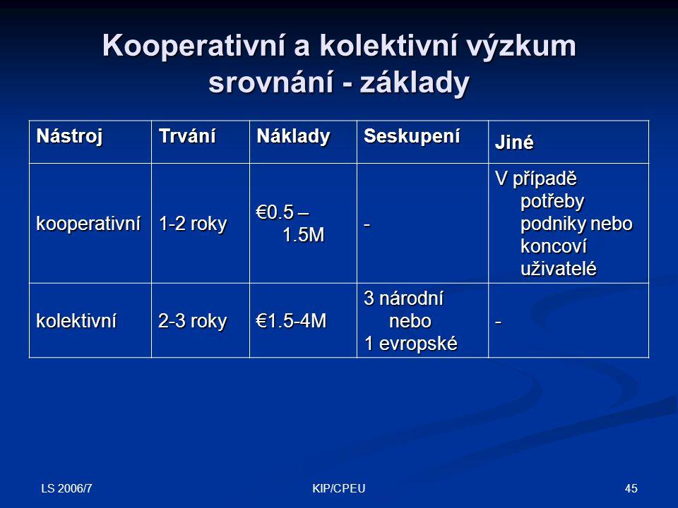 LS 2006/7 45KIP/CPEU Kooperativní a kolektivní výzkum srovnání - základy NástrojTrváníNákladySeskupení Jiné kooperativní 1-2 roky €0.5 – 1.5M - V případě potřeby podniky nebo koncoví uživatelé kolektivní 2-3 roky €1.5-4M 3 národní nebo 1 evropské -