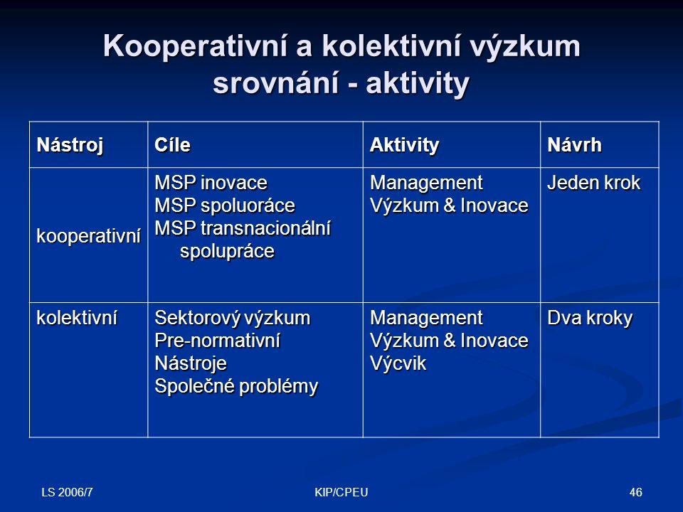LS 2006/7 46KIP/CPEU NástrojCíleAktivityNávrh kooperativní MSP inovace MSP spoluoráce MSP transnacionální spolupráce Management Výzkum & Inovace Jeden krok kolektivní Sektorový výzkum Pre-normativníNástroje Společné problémy Management Výzkum & Inovace Výcvik Dva kroky Kooperativní a kolektivní výzkum srovnání - aktivity