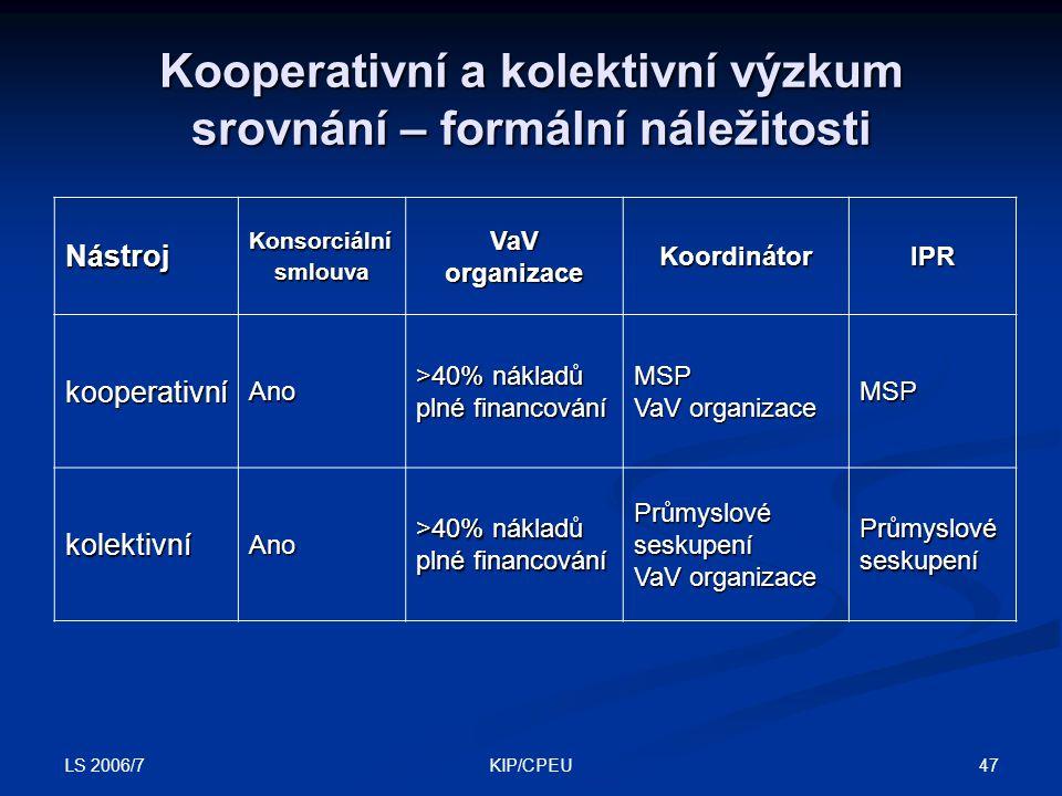 LS 2006/7 47KIP/CPEU Nástroj Konsorciální smlouvaVaVorganizace Koordinátor IPR kooperativní Ano >40% nákladů plné financování MSP VaV organizace MSP kolektivní Ano >40% nákladů plné financování Průmyslovéseskupení VaV organizace Průmyslovéseskupení Kooperativní a kolektivní výzkum srovnání – formální náležitosti