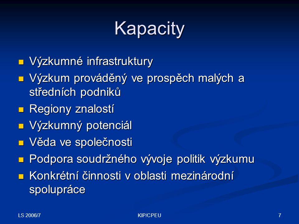 LS 2006/7 7KIP/CPEU Kapacity Výzkumné infrastruktury Výzkumné infrastruktury Výzkum prováděný ve prospěch malých a středních podniků Výzkum prováděný ve prospěch malých a středních podniků Regiony znalostí Regiony znalostí Výzkumný potenciál Výzkumný potenciál Věda ve společnosti Věda ve společnosti Podpora soudržného vývoje politik výzkumu Podpora soudržného vývoje politik výzkumu Konkrétní činnosti v oblasti mezinárodní spolupráce Konkrétní činnosti v oblasti mezinárodní spolupráce