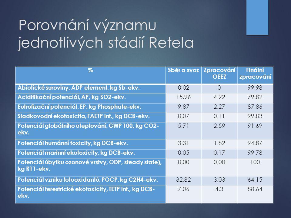 Porovnání významu jednotlivých stádií Retela %Sběr a svozZpracování OEEZ Finální zpracování Abiotické suroviny, ADP element, kg Sb-ekv. 0,02099,98 Aci