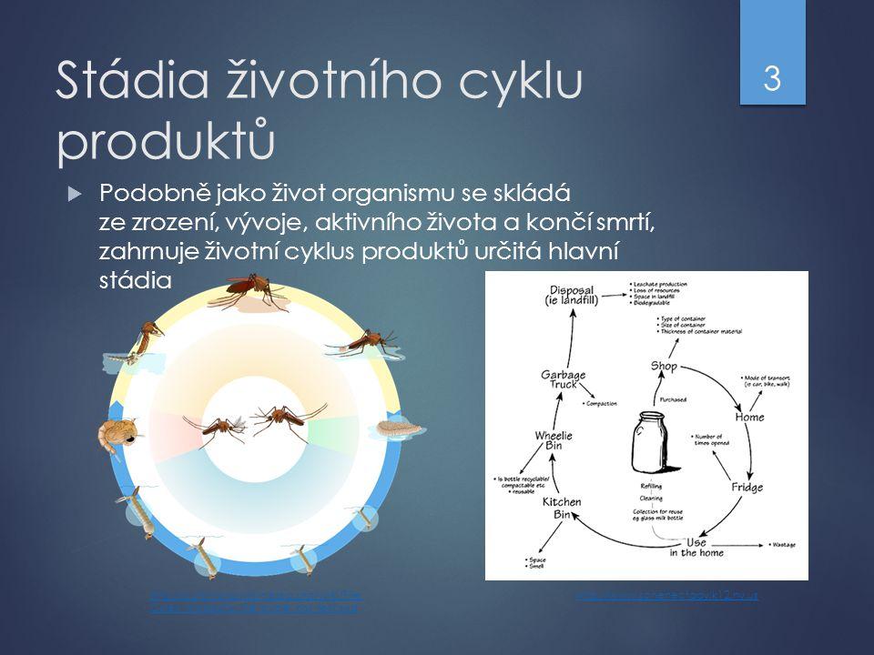 Stádia životního cyklu produktů  Podobně jako život organismu se skládá ze zrození, vývoje, aktivního života a končí smrtí, zahrnuje životní cyklus p
