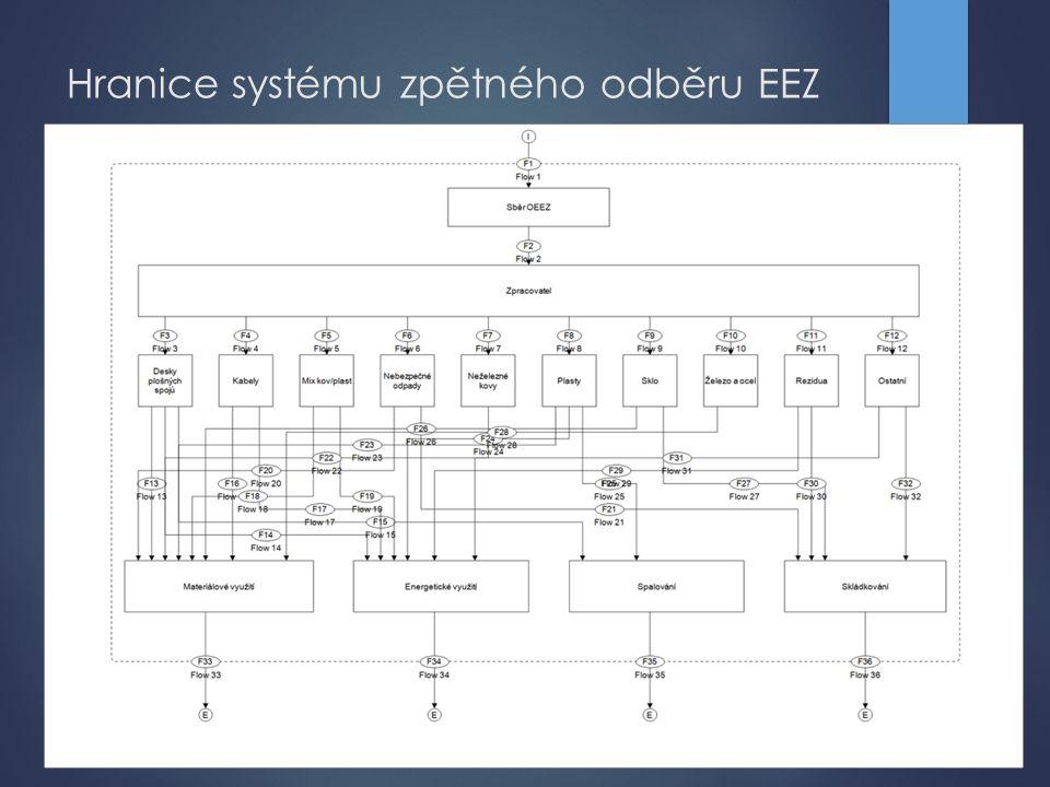 Hranice systému zpětného odběru EEZ