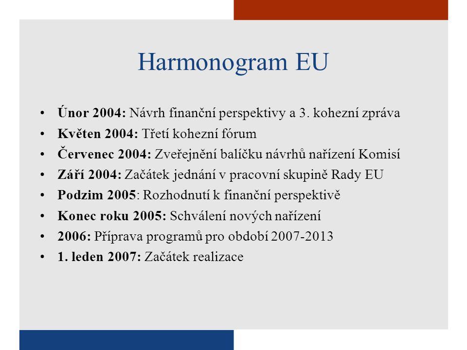 Cíl Konvergence 78,5 % včetně speciálního programu pro nejodlehlejší regiony (264 miliard EUR) Programy a nástrojeZpůsobilostPriorityDotace Cíl Evropská teritoriální spolupráce 3.94% (13,2 milliard EUR) Cíl Regionální konkurenceschopnost a zaměstnanost 17.2% (57,9 miliard EUR) Politika soudržnosti 2007-2003 3 Cíle Rozpočet: 336,1 miliard EUR (0,41 % HDP EU) Regionální a národní programy Evropský fond pro regionální rozvoj ESF Fond soudržnosti Regiony s HDP na osobu  75 % průměru EU25 Statistický dopad: Regiony s HDP na osobu  75 % v EU15 a >75 % v EU25 Členské státy s hrubým národním důchodem na osobu < 90 % průměru EU25 inovace; životní prostředí/ prevence rizik; dostupnost; infrastruktura; lidské zdroje; administrativní kapacita doprava (TEN); trvalý rozvoj dopravy; životní prostředí; obnovitelné zdroje energie 67,34% = 177,8 miliard EUR 8,38% = 22,14 miliard EUR 23,86% = 62,99 milliard EUR Regionální programy (Evropský fond pro regionální rozvoj) a národní programy (ESF) Členské státy navrhují seznam regionů (NUTS1 nebo NUTS2) Postupné začlenění regionů, které v období 2000-06 pokrývá Cíl 1, ale nepokrývá je Cíl Konvergence inovace životní prostředí/ prevence rizik dostupnost strategie evropské zaměstnanosti 83,44% = 48,31 miliard EUR 16,56% = 9,58 milliard EUR Přeshraniční a nadnárodní programy a sítě (Evropský fond pro regionální rozvoj) Hraniční a větší regiony nadnárodní spolupráce inovace; životní prostředí/ prevence rizik; dostupnost kultura, vzdělávání 35,61 % přeshraniční programy 12,12 % ENPI 47,73 % nadnárodní programy 4,54 % sítě