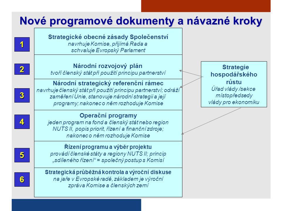 """Strategické obecné zásady Společenství navrhuje Komise, přijímá Rada a schvaluje Evropský Parlament 1 Národní rozvojový plán tvoří členský stát při použití principu partnerství 2 Národní strategický referenční rámec navrhuje členský stát při použití principu partnerství; odráží zaměření Unie, stanovuje národní strategii a její programy; nakonec o něm rozhoduje Komise 3 Operační programy jeden program na fond a členský stát nebo region NUTS II, popis priorit, řízení a finanční zdroje; nakonec o něm rozhoduje Komise 4 Nové programové dokumenty a návazné kroky 5 Řízení programu a výběr projektu provádí členské státy a regiony NUTS II; princip """"sdíleného řízení = společný postup s Komisí Strategie hospodářského růstu Úřad vlády /sekce místopředsedy vlády pro ekonomiku Strategická průběžná kontrola a výroční diskuse na jaře v Evropské radě, základem je výroční zpráva Komise a členských zemí 6"""