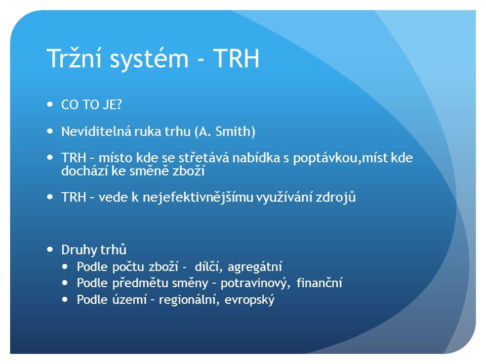 Tržní systém - TRH CO TO JE.Neviditelná ruka trhu (A.