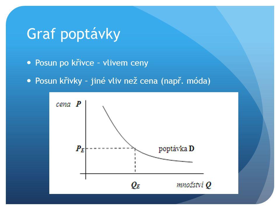 Graf poptávky Posun po křivce – vlivem ceny Posun křivky – jiné vliv než cena (např. móda)