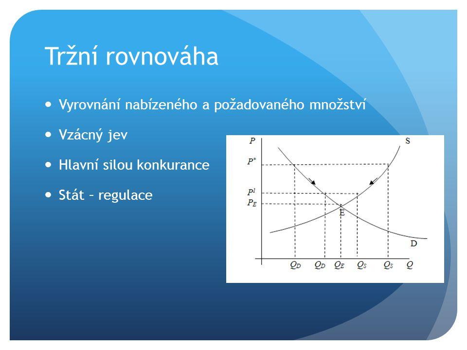 Tržní rovnováha Vyrovnání nabízeného a požadovaného množství Vzácný jev Hlavní silou konkurance Stát – regulace