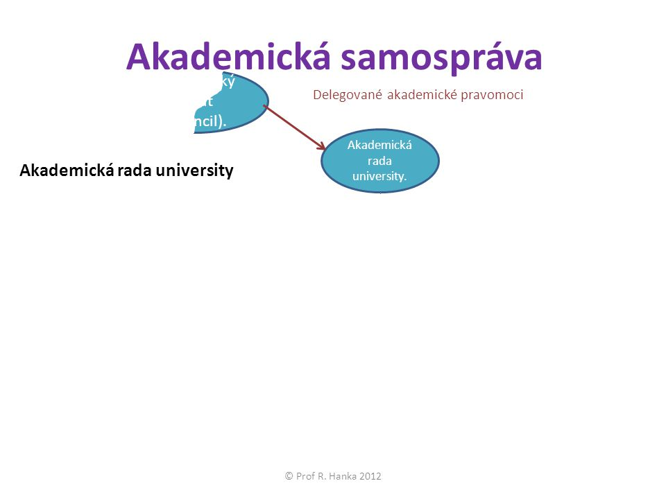 Akademický senát (Council). Akademická samospráva Akademická rada university.