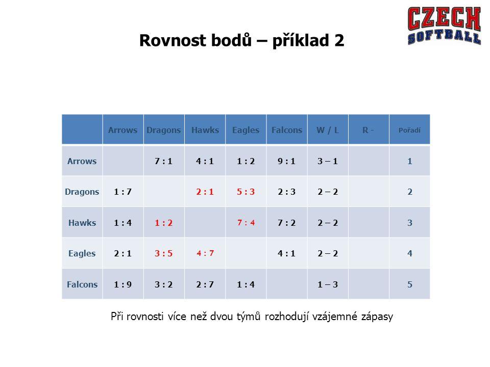 ArrowsDragonsHawksEaglesFalconsW / LR - Pořadí Arrows 7 : 14 : 11 : 29 : 13 – 1 1 Dragons1 : 7 2 : 15 : 32 : 32 – 2 2 Hawks1 : 41 : 2 7 : 4 7 : 22 – 23 Eagles2 : 13 : 5 4 : 7 4 : 12 – 2 4 Falcons1 : 93 : 22 : 71 : 4 1 – 3 5 Rovnost bodů – příklad 2 Při rovnosti více než dvou týmů rozhodují vzájemné zápasy